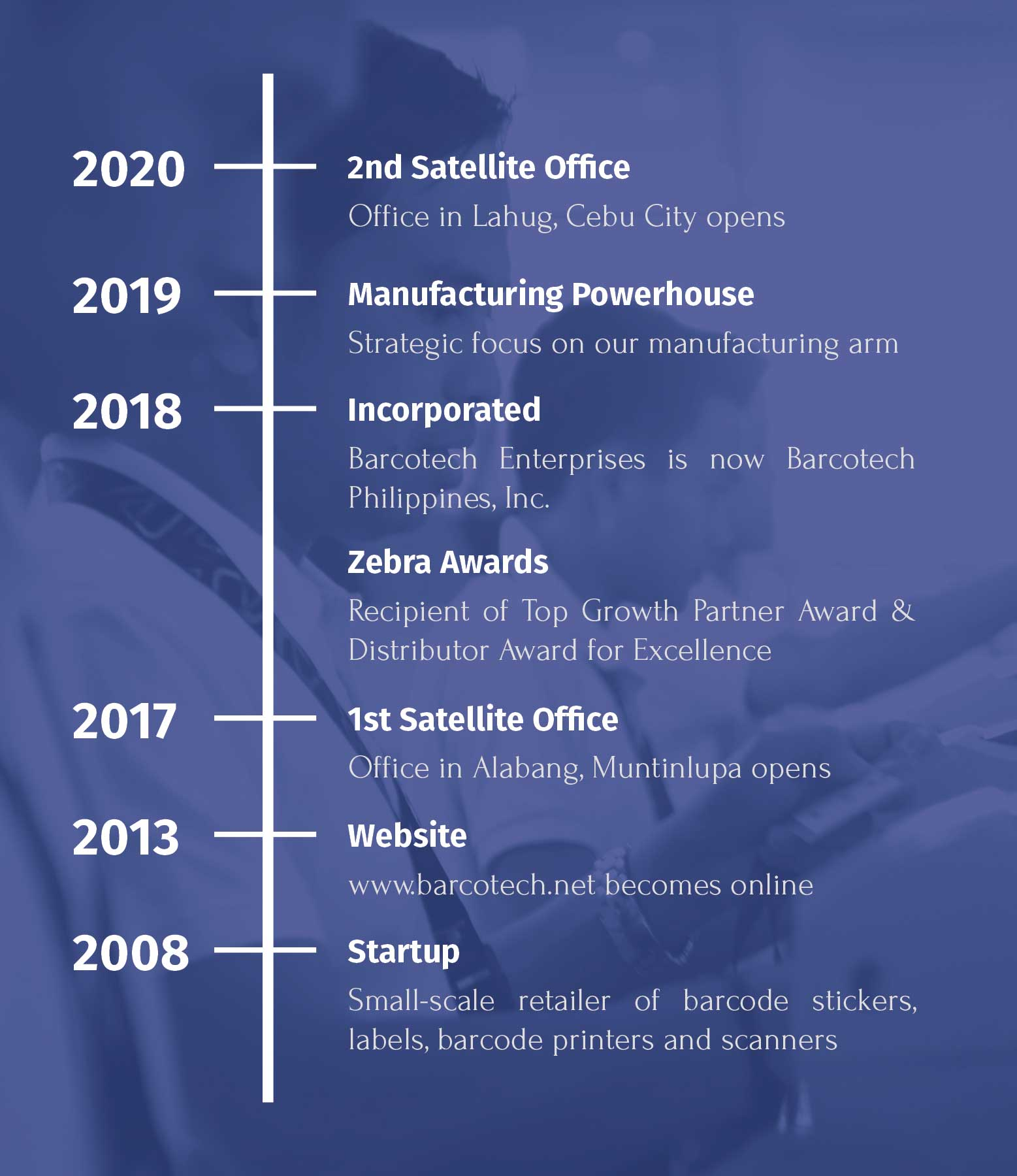 Barcotech Success Timeline